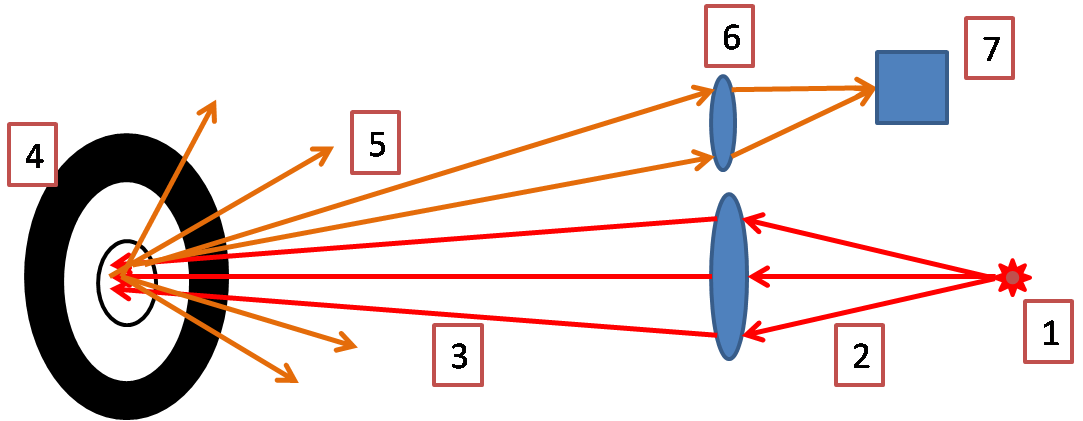 Draft of infrared target detection system