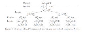 Structure of LCP Tournament Tree used for Multiway LCP-Mergesort